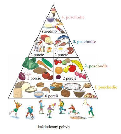 stravovacia-pyramida
